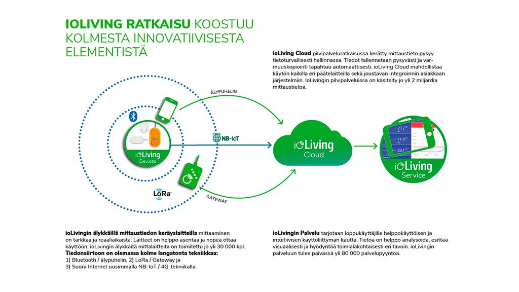 ioLiving SmartKitchen ratkaisu koostuu kolmesta innovatiivisesta elementistä